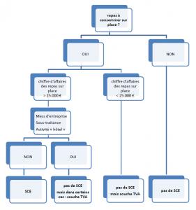 schéma réglementation SCE 2016 boîte noire règle des 25000 euros